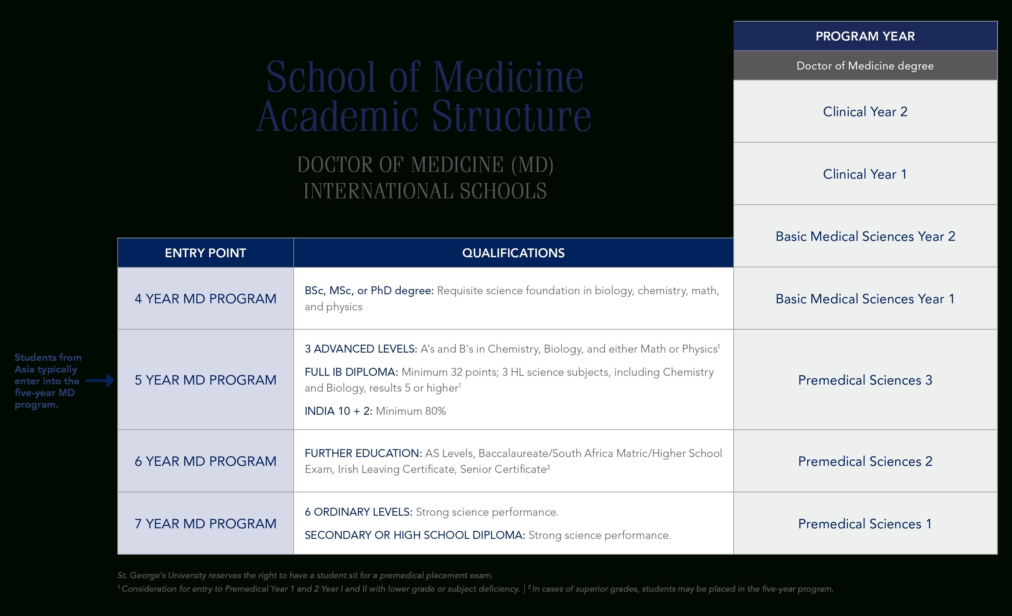 Canada | St. George's University-Sgu Academic Calendar January 2020
