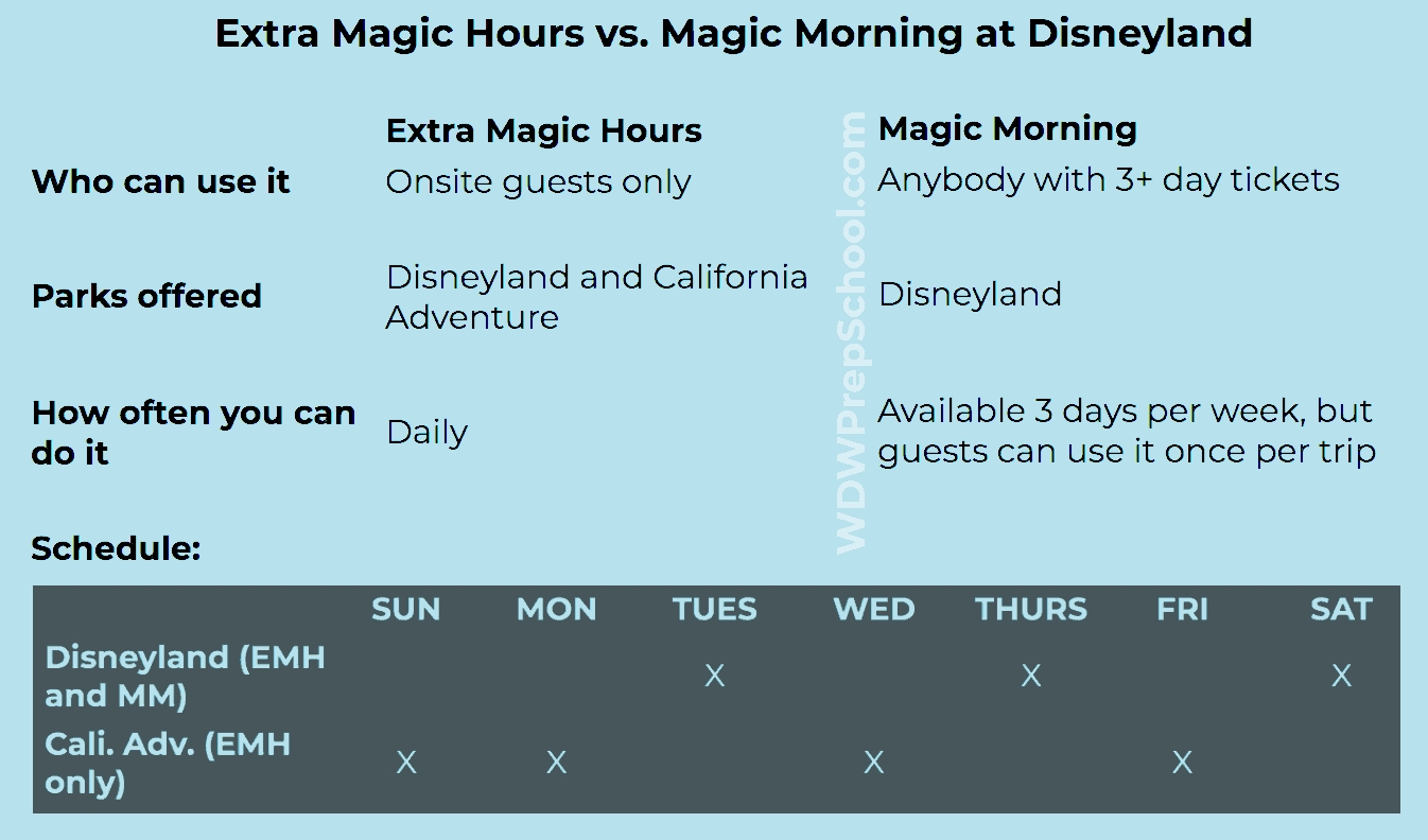 Disneyland Daily Plan (How Many Days To Spend In The Parks-Extra Magic Hours Calendar January 2020