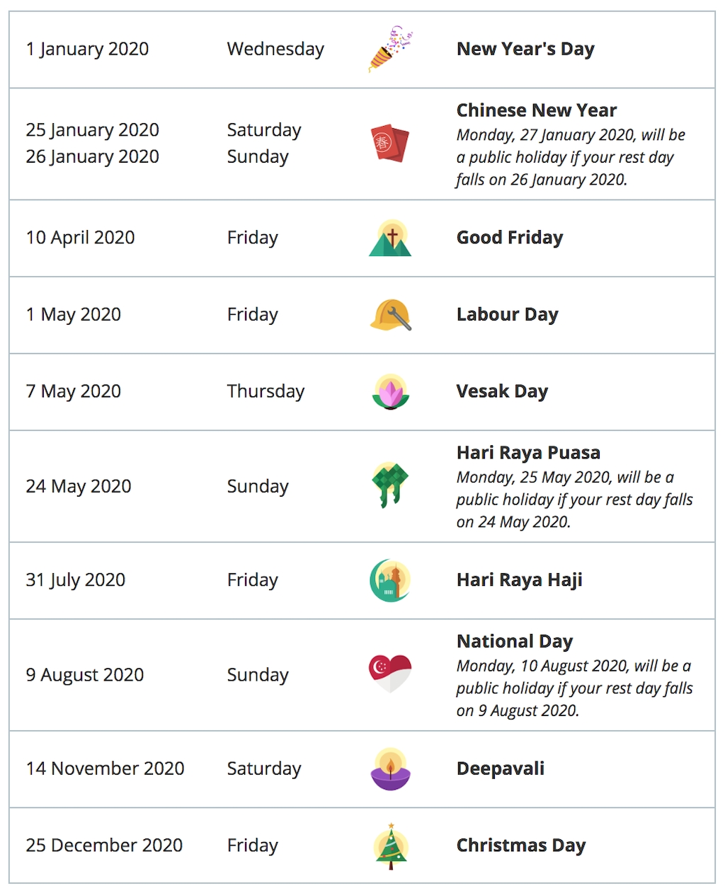 Long Weekends, School Holidays, & Public Holidays 2020: The-Food National Holidays 2020