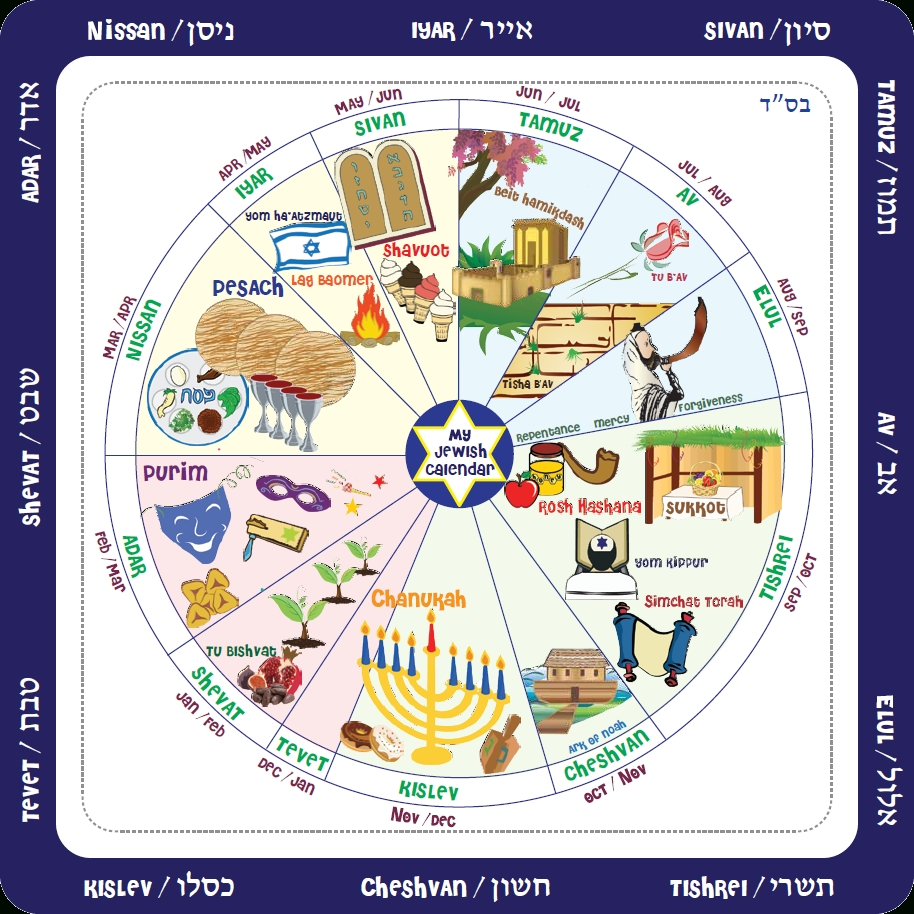 Some Features Of The Jewish Calendar – Lithuanian Jewish-Gregorian Calendar With Jewish Holidays