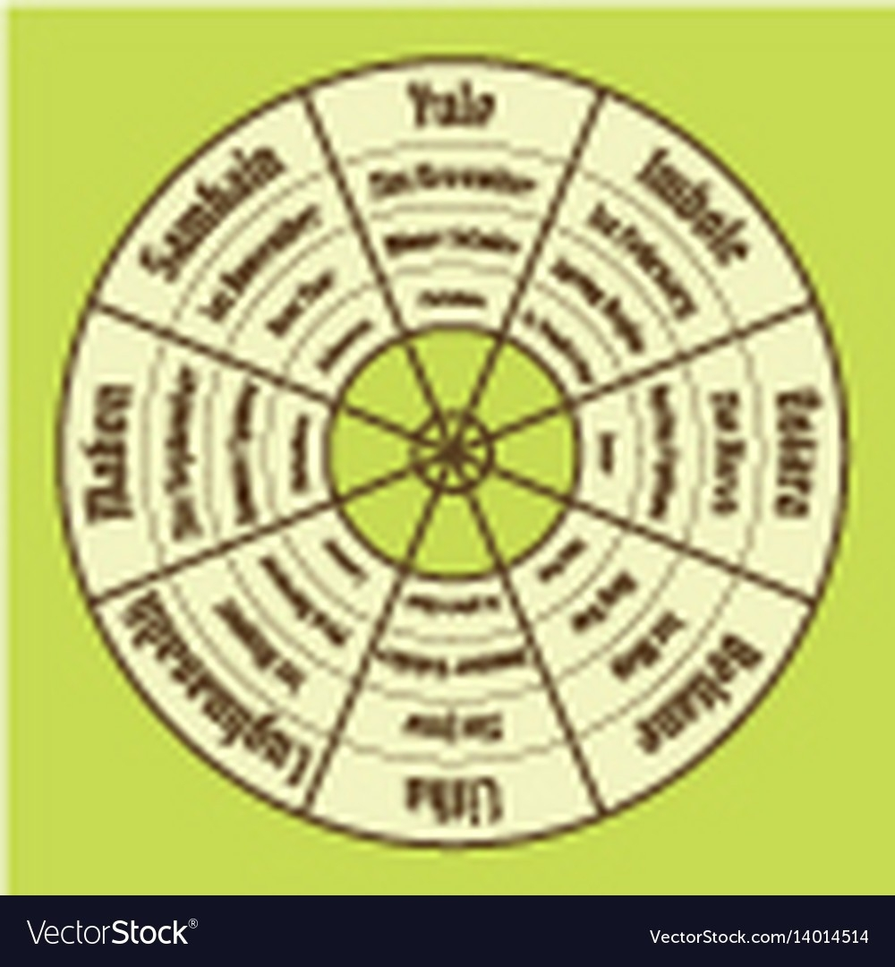 Wheel Of The Year Poster Wiccan Annual Cycle Vector Image-Wheel Of The Year Template