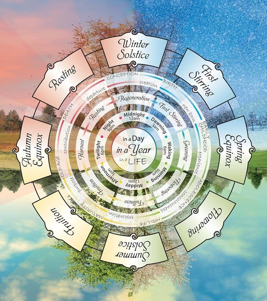 Wheel Of The Year: #wheel #of #the #year. | Verses And-Wheel Of The Year Template