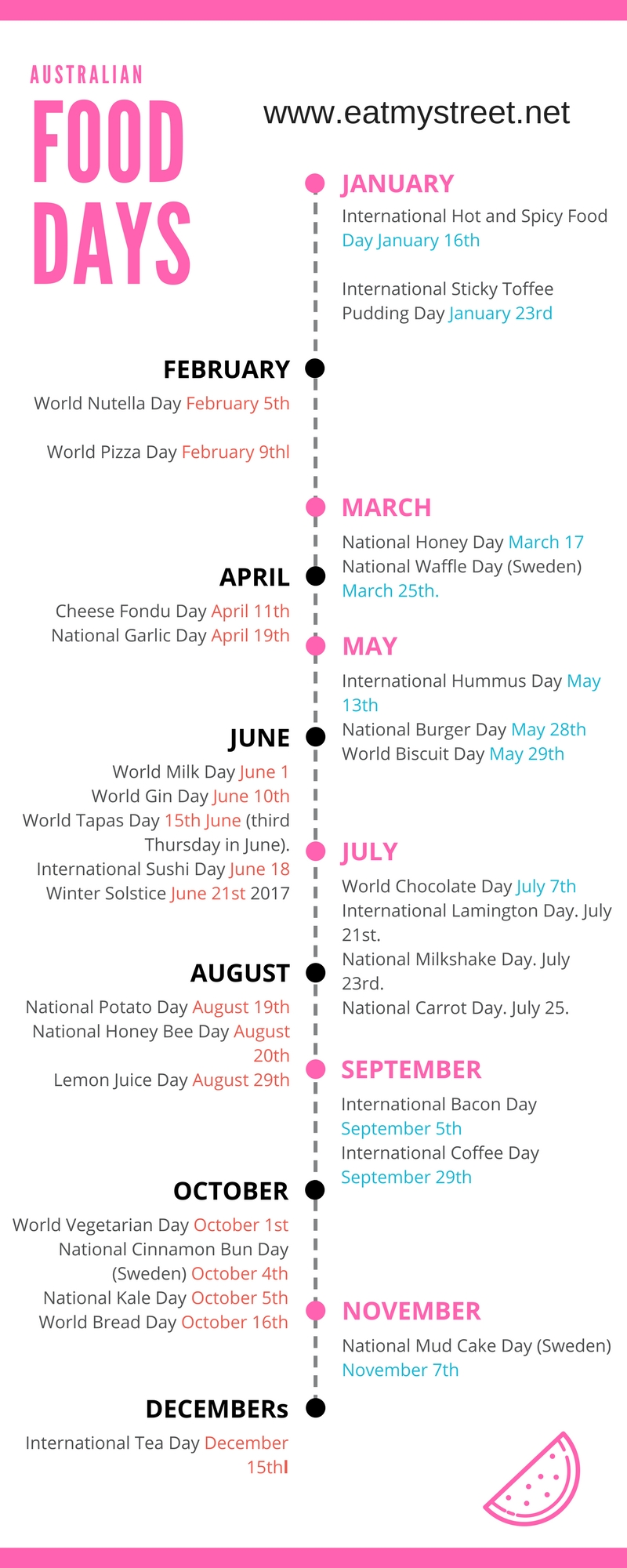 National Food Days Calendar Australia - Eatmystreet-National Food Days Monthly