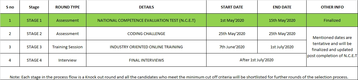 Online Campus Drive For Cse & Ece 2021 Passouts | Tek Systems | Geethanjali College Of-Cdc Mcgeers Criteria 2021